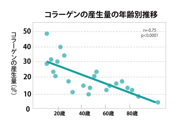 コラーゲン産生量の年代推移