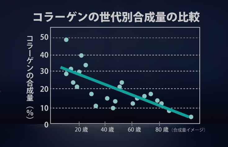 コラーゲン合成量の比較