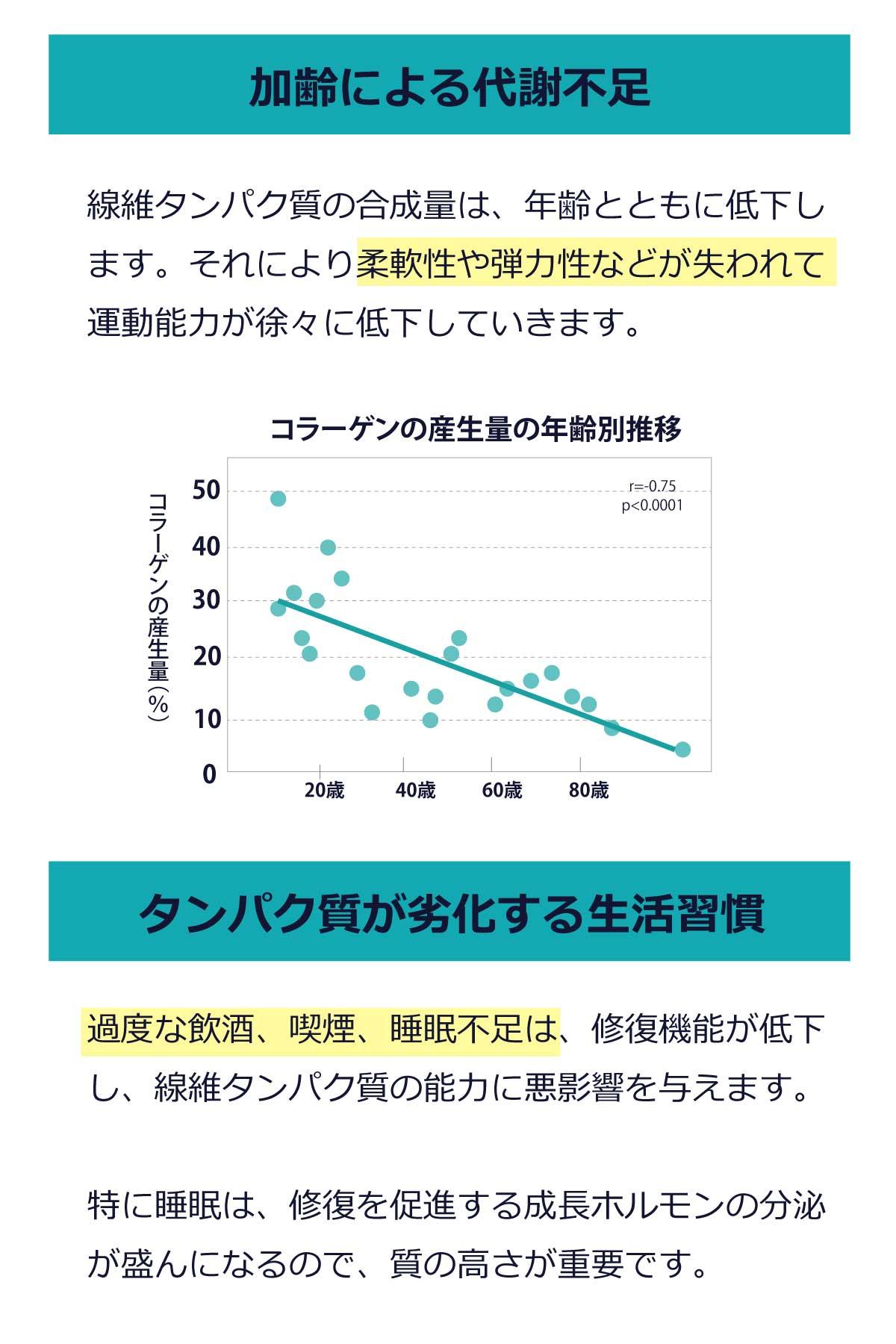 加齢によるコラーゲン合成量の低下